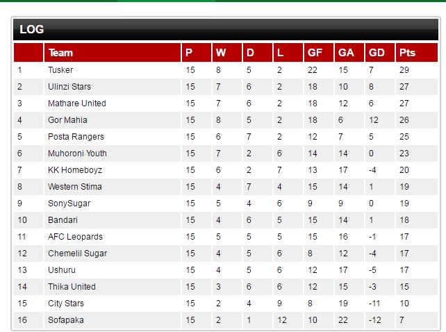 Tusker premier league table