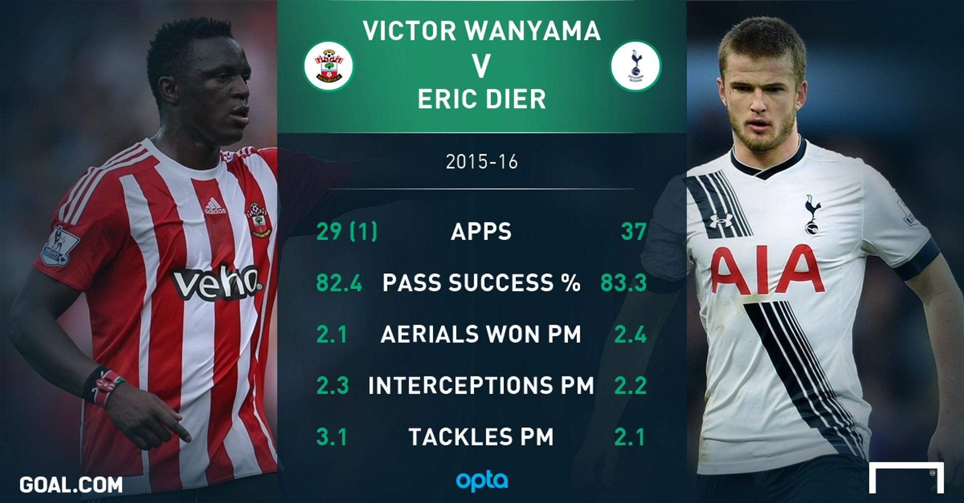 Victor Wanyama to Tottenham Hotspur Is he a guaranteed success