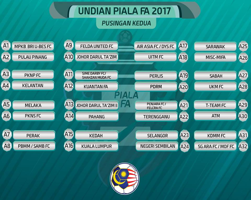 FA Cup second round matchups. Source: Football Malaysia LLP