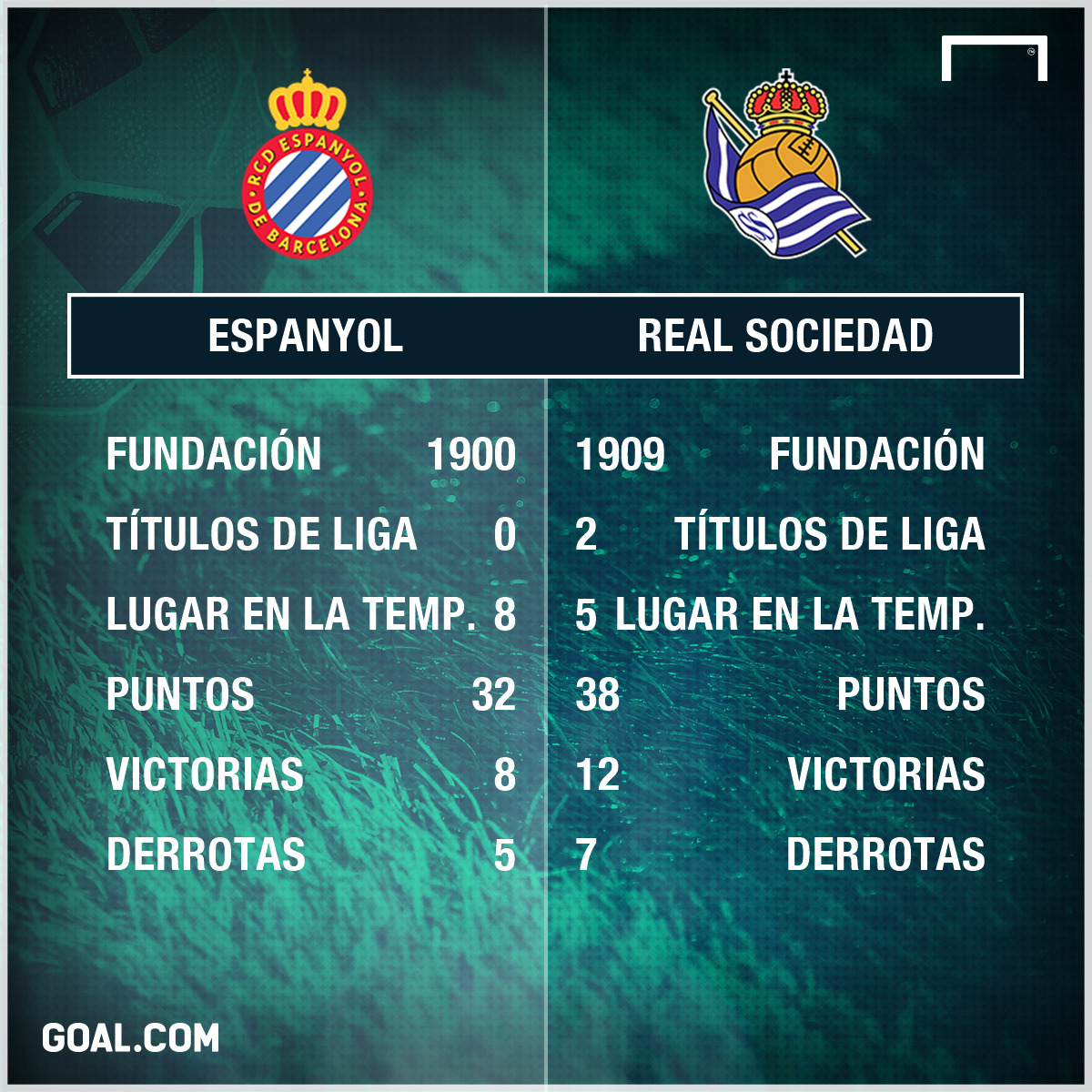 Real Sociedad ganó y desplazó al Atlético