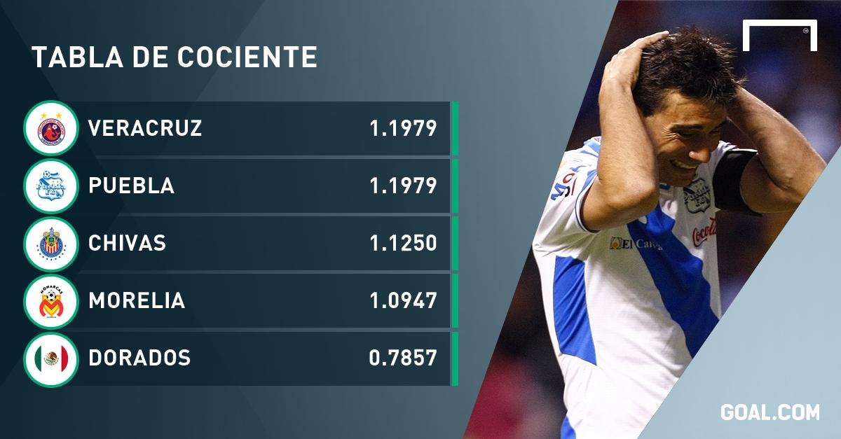 Tabla Porcentual Clausura 2016 | newhairstylesformen2014.com