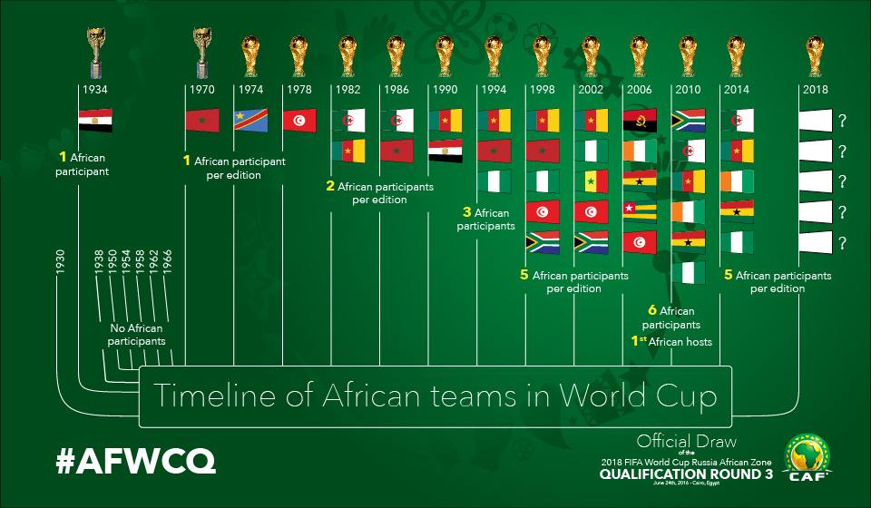 2018 FIFA World Cup qualification (CAF)