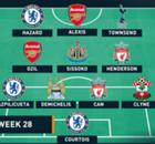 EPL Team Of The Week ประจำสัปดาห์ที่ 28