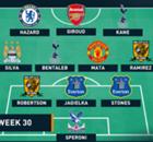 EPL Team Of The Week ประจำสัปดาห์ที่ 30