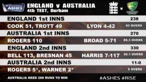 England v Australia - 4th Investec Ashes Test highlights, Day 4 PM