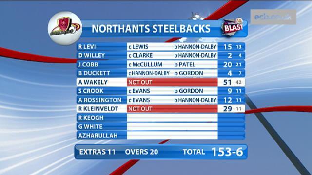 Birmingham Bears V Northamptonshire Steelbacks, Natwest T20 Blast - Northamptonshire Steelbacks Innings
