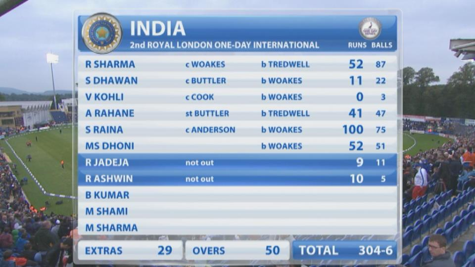 England v India, 2nd ODI, England innings