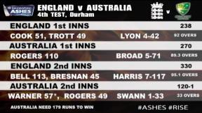 England v Australia - 4th Investec Ashes Test highlights, Day 4 Evening