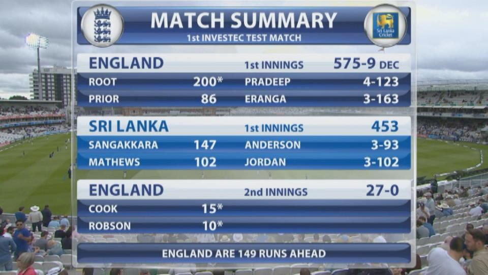 England v Sri Lanka, Day 4, afternoon session