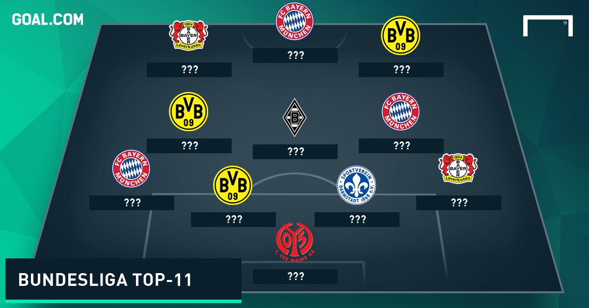 Bundesliga Top 11 Saison 2015-16 OHNE NAMEN - Goal.com