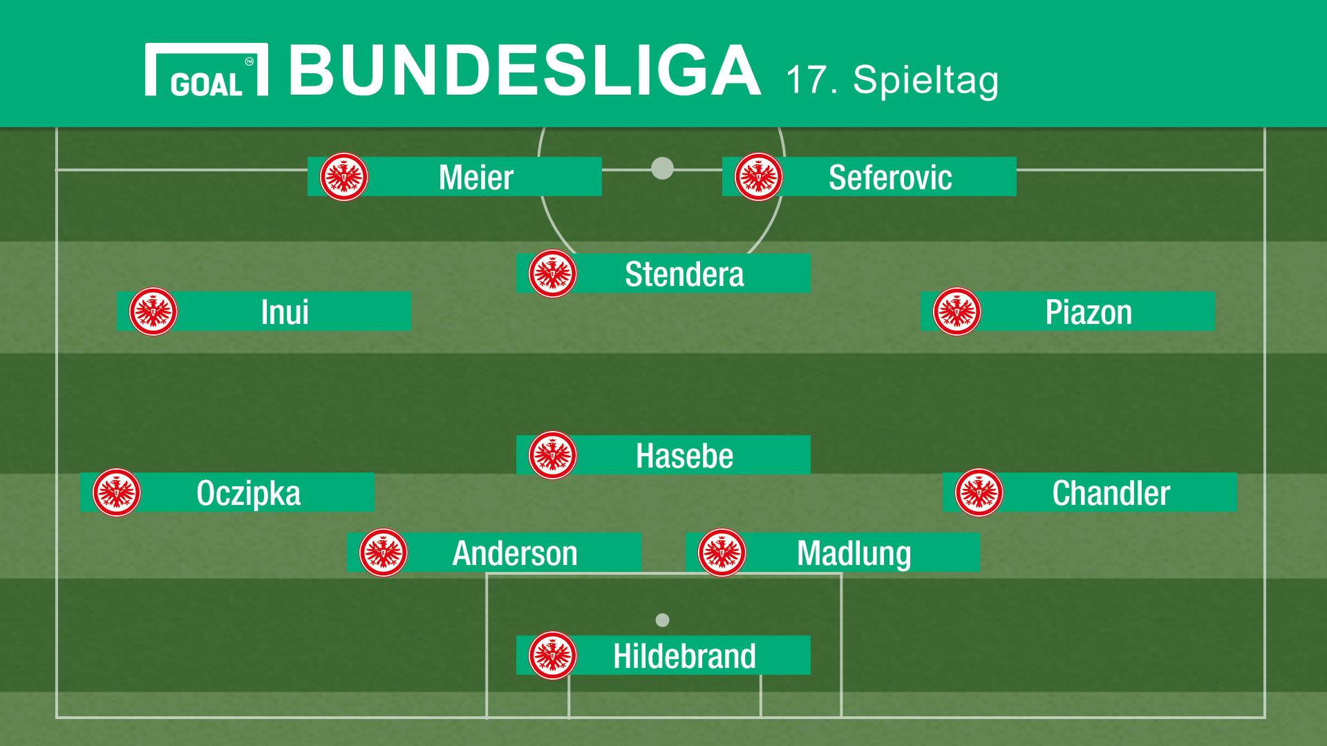 Eintracht Frankfurt Aufstellung