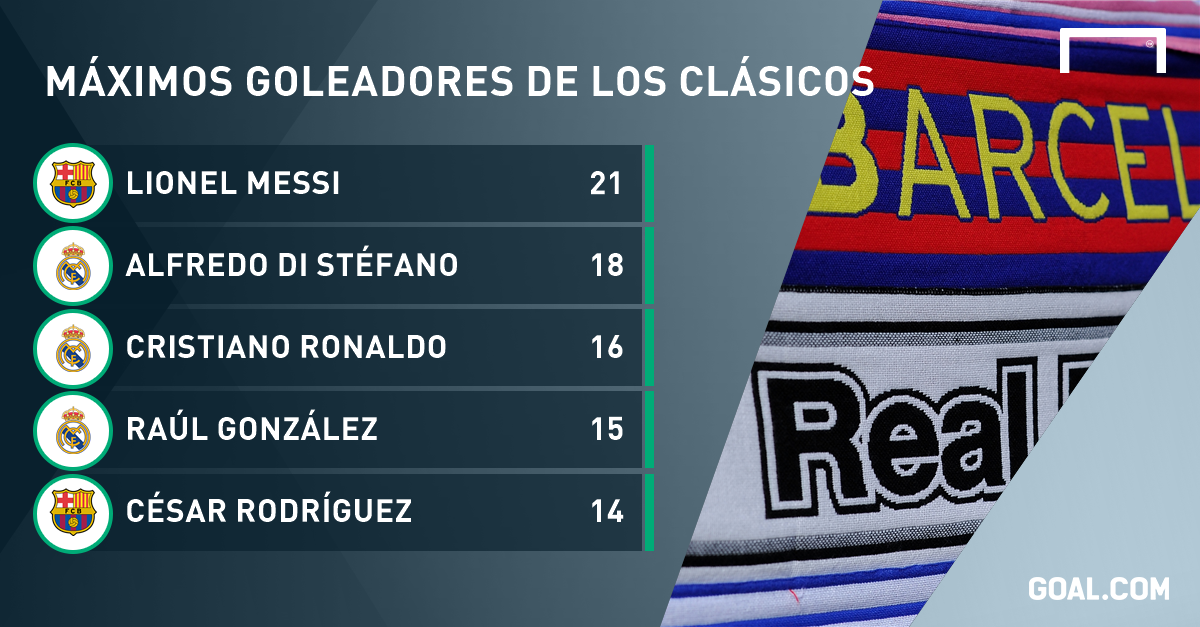 Rescata Real Madrid empate 1-1 ante Barcelona en el clásico español