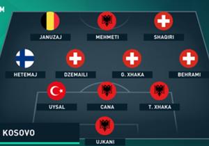 Este sería el probable XI de una selección de Kosovo