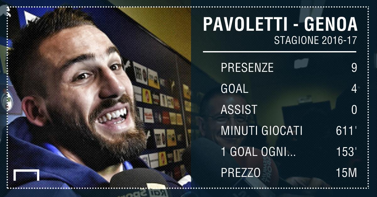 Napoli: 18 milioni al Genoa, Pavoletti sorpassa lo scambio Zaza-Gabbiadini