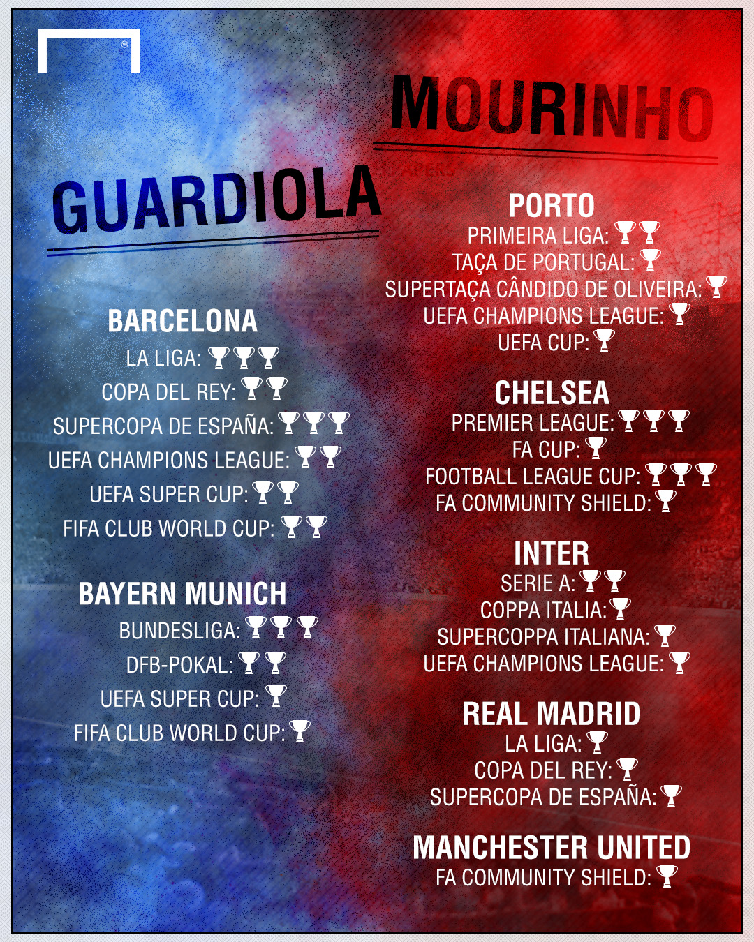 Who Has Won More Trophies