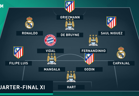 Champions League: Team of the Round