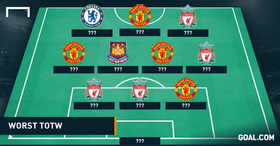 Worst Team of the Week: Balotelli, Drogba & Falcao disappoint yet again