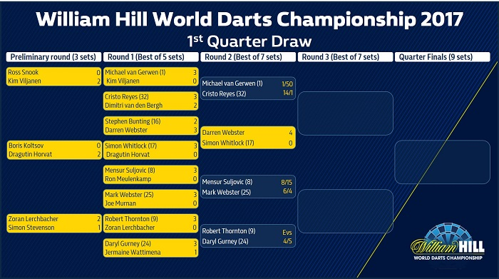 william hill championship
