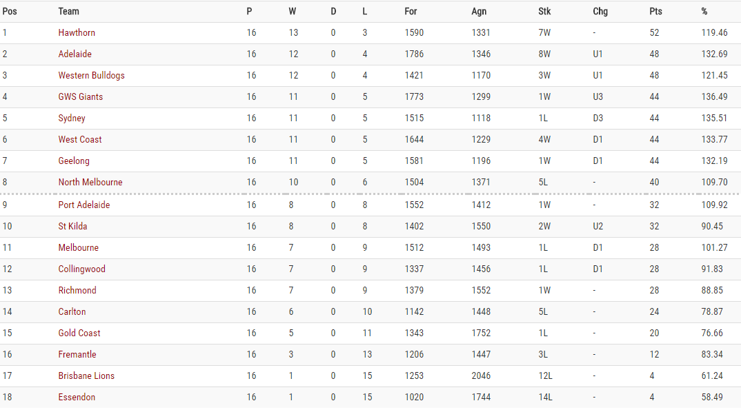 afl ladder - photo #39