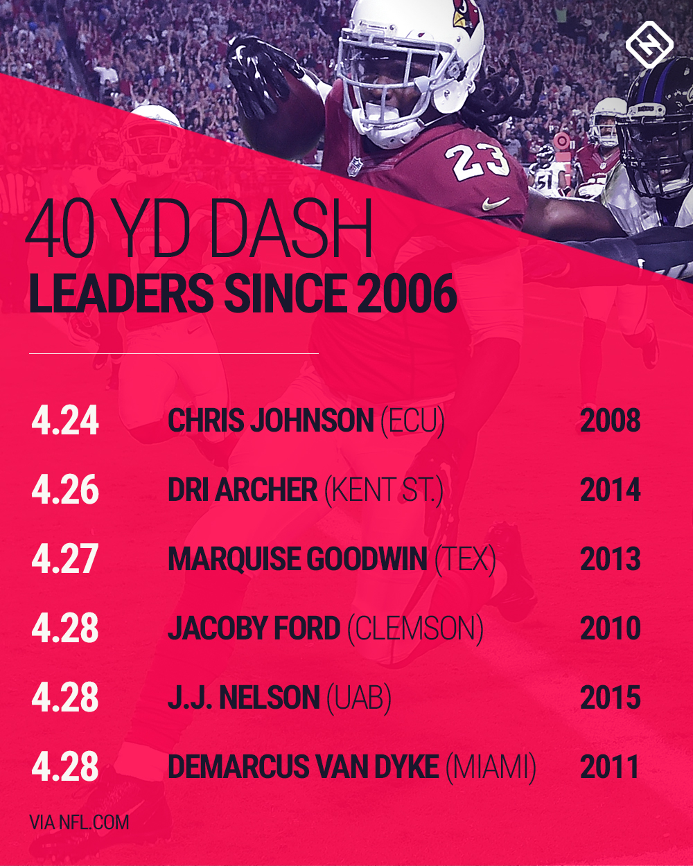 This is the fastest sprint in NFL Combine history