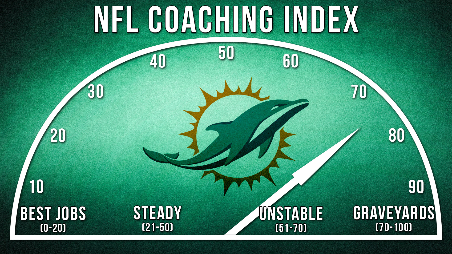 nfl coaching index best worst places to coach since 2000