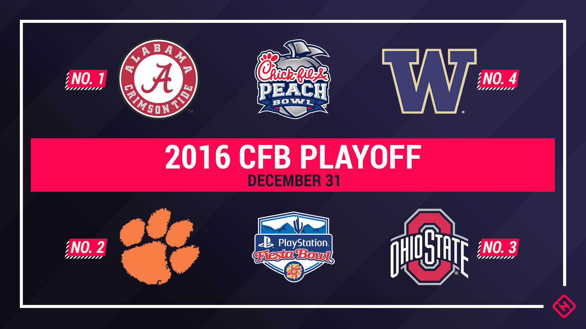 College football playoff games predictions