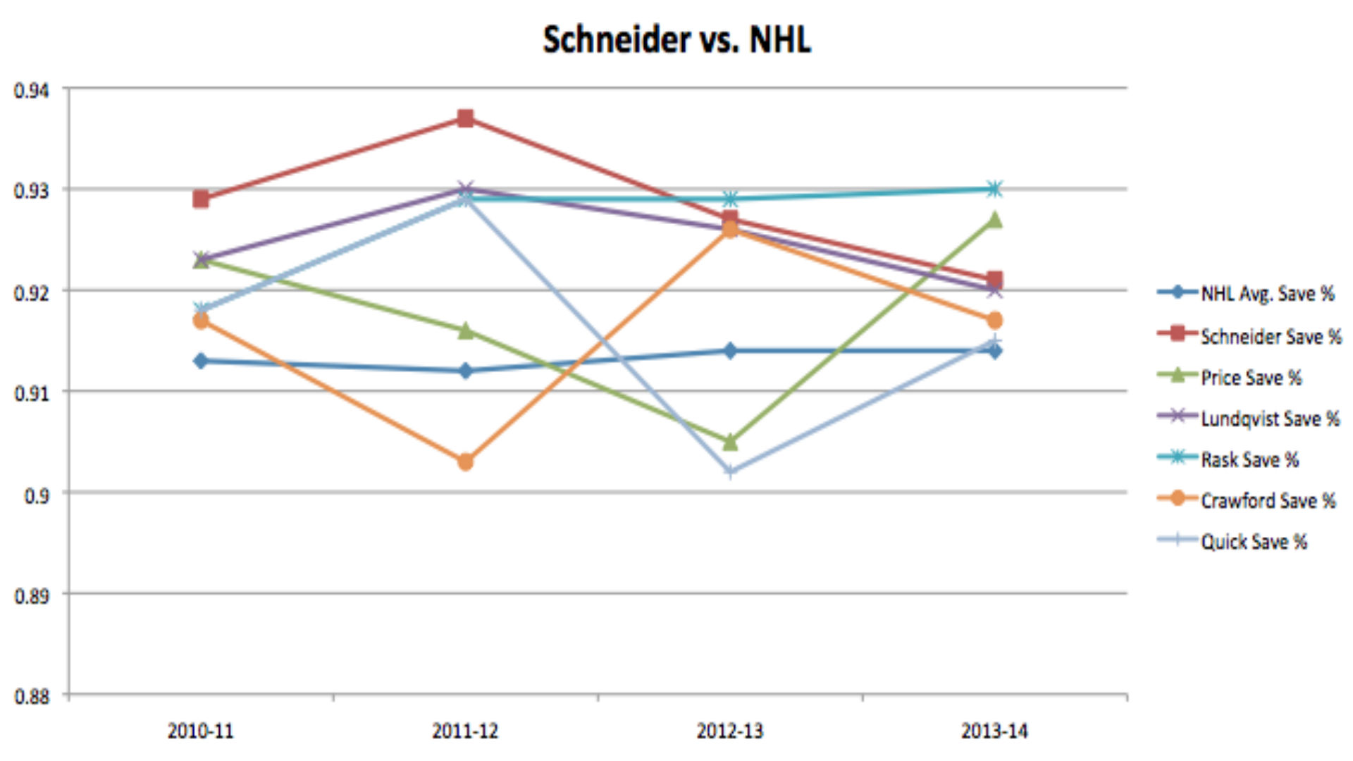 Cory-Schneider-save-percentage-FTR.jpg