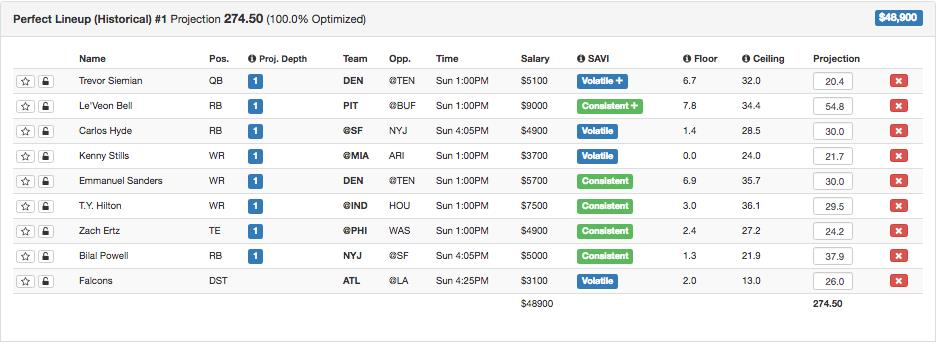 Fanduel draftkings lineups and week 15 dfs tips fantasy sporting