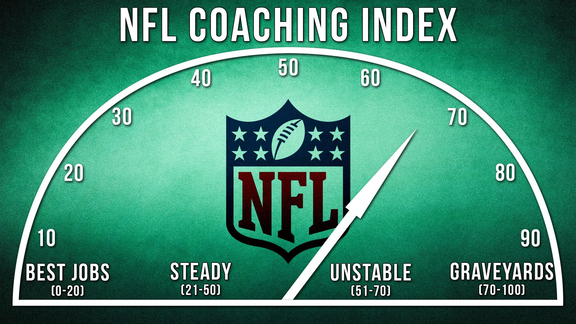 Illo Nfl Coaching Index
