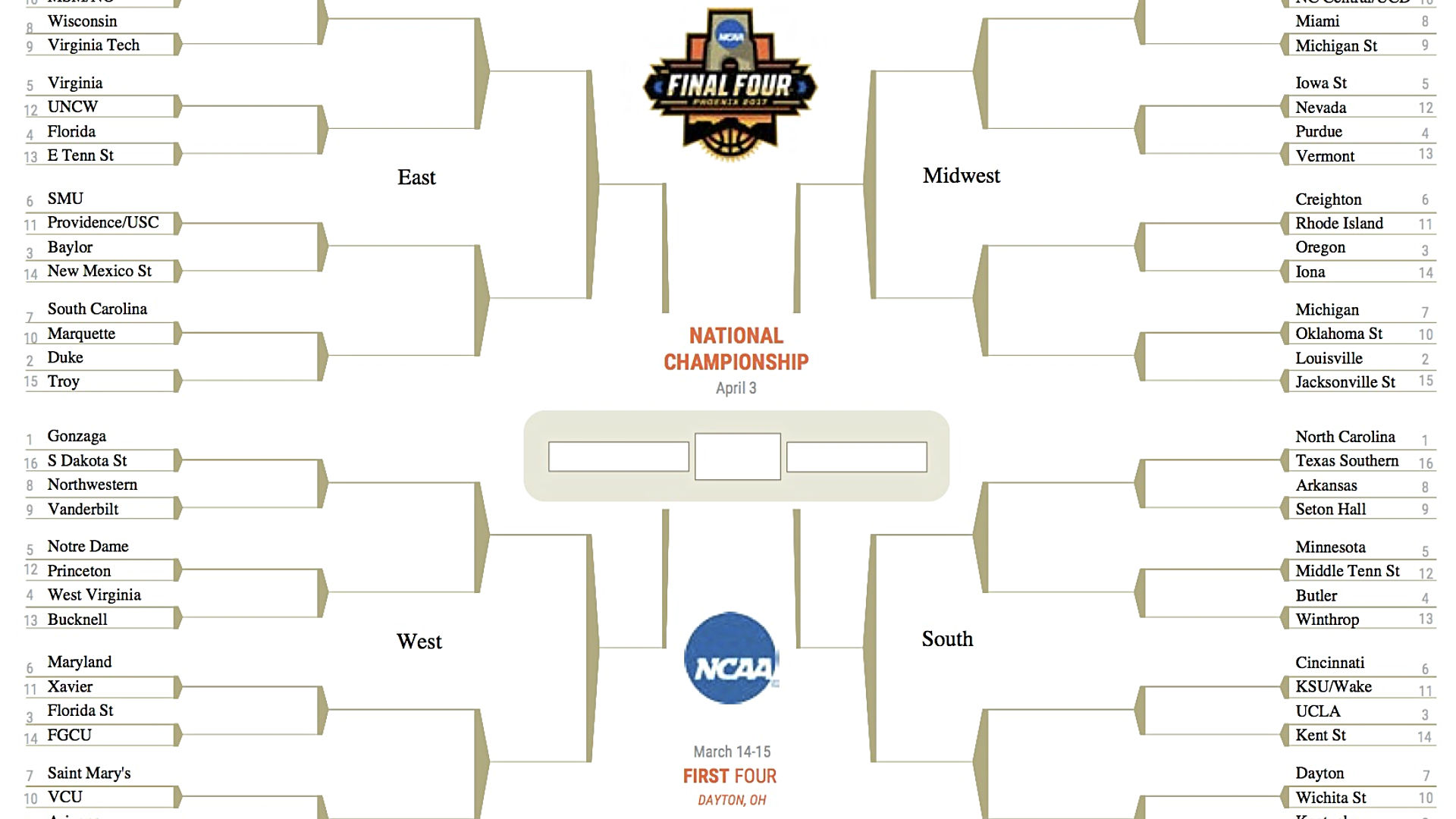 NCAA Tournament 2017: An idiot's guide to filling out your bracket ...