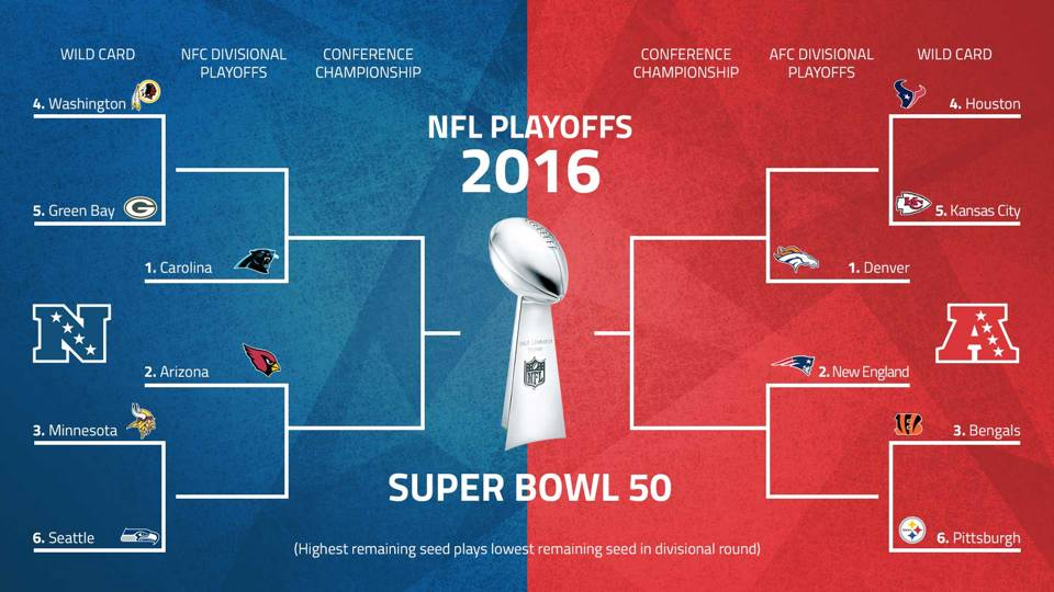 NFL_Playoff_Bracket