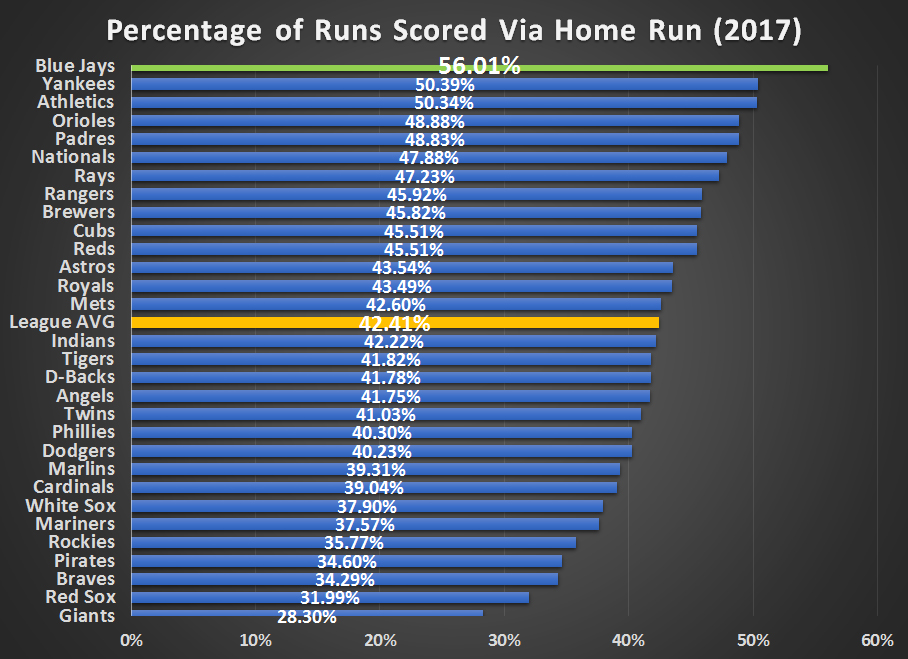 Percentage of Home Runs