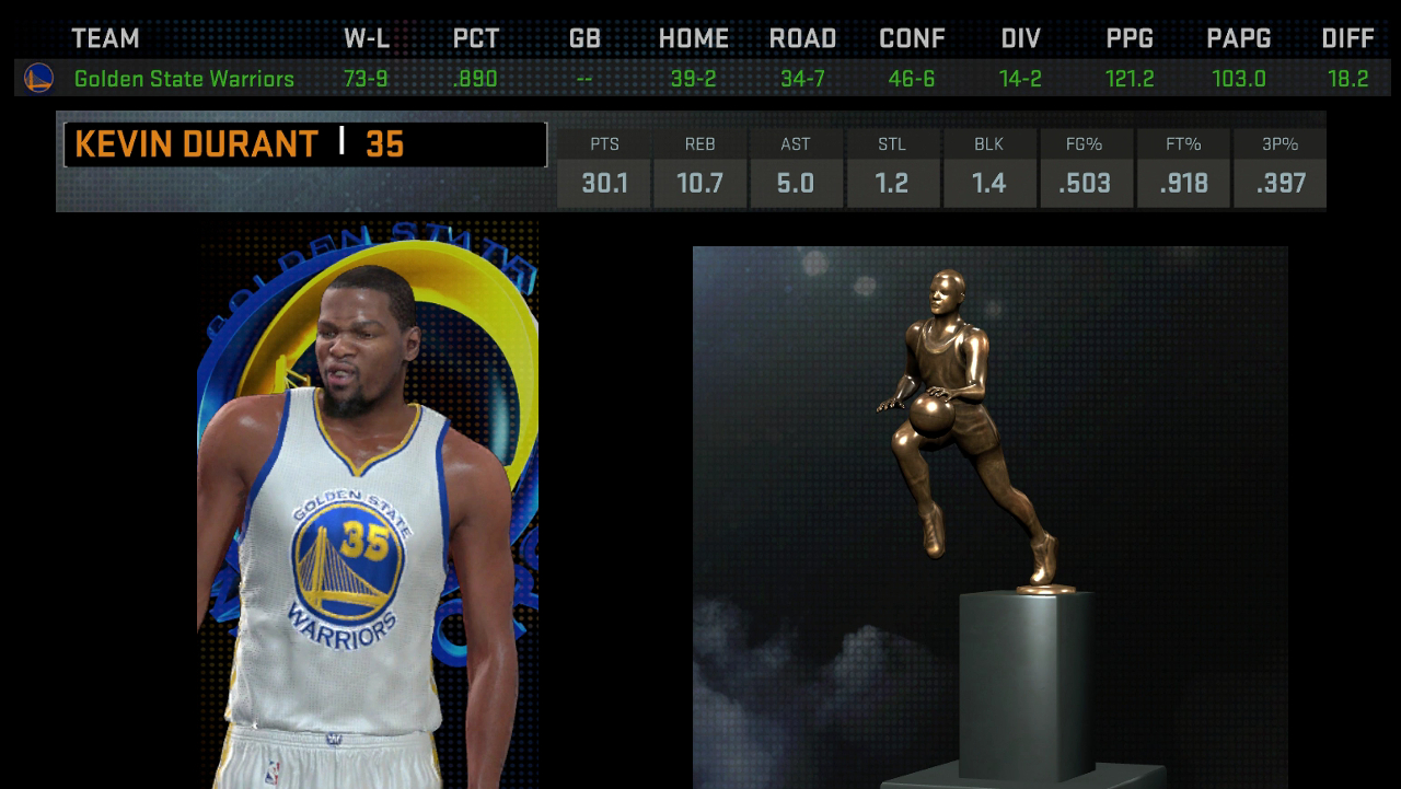 What Kevin Durant would mean to Warriors, examined through 'NBA 2K16' | NBA | Sporting News