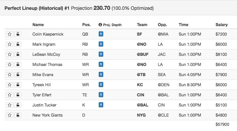Fanduel draftkings lineups and week 13 dfs tips fantasy sporting