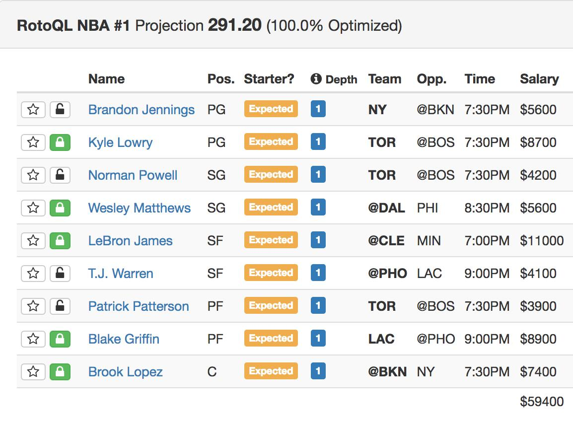 Daily Fantasy Basketball Lineup Picks Advice Values For ...