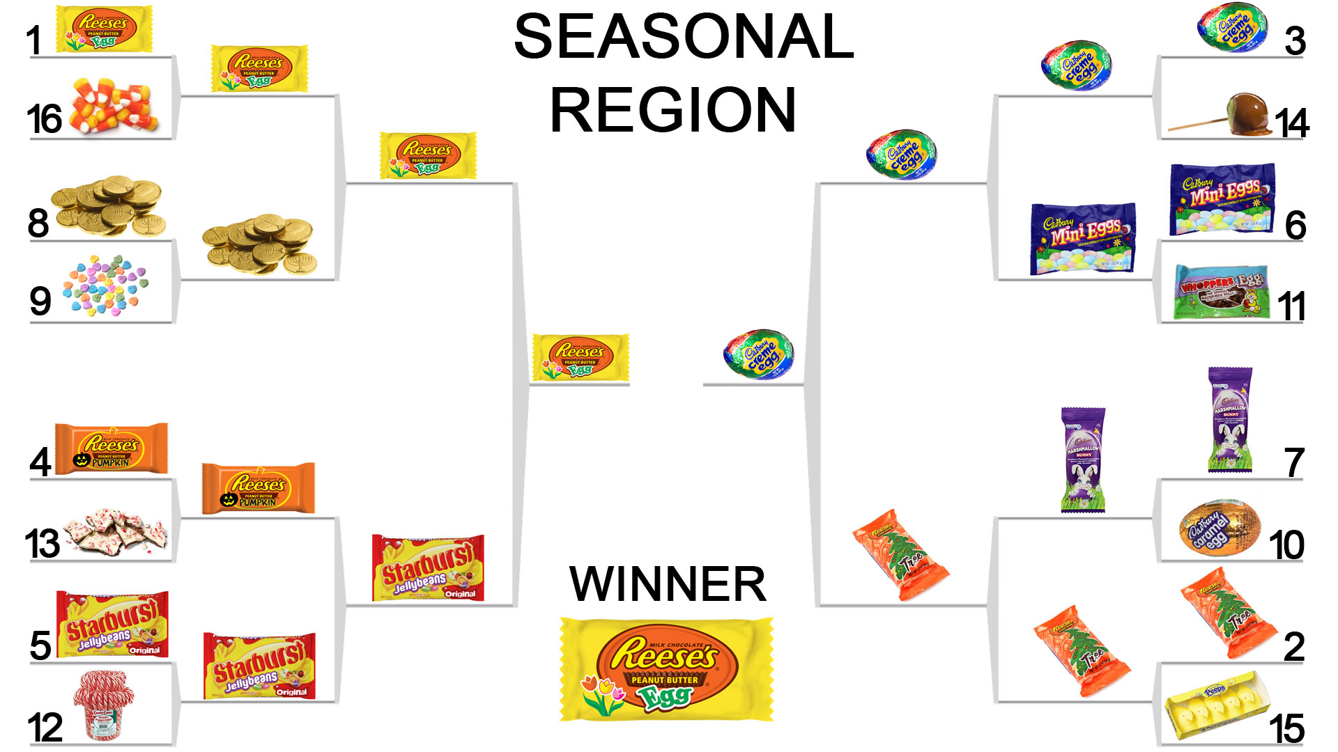 Sporting News Candy Bracket Seasonal Candy Region Ncaa Basketball