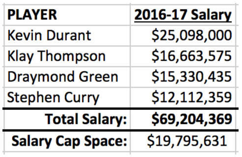 kevin durant salary 2016 warriors