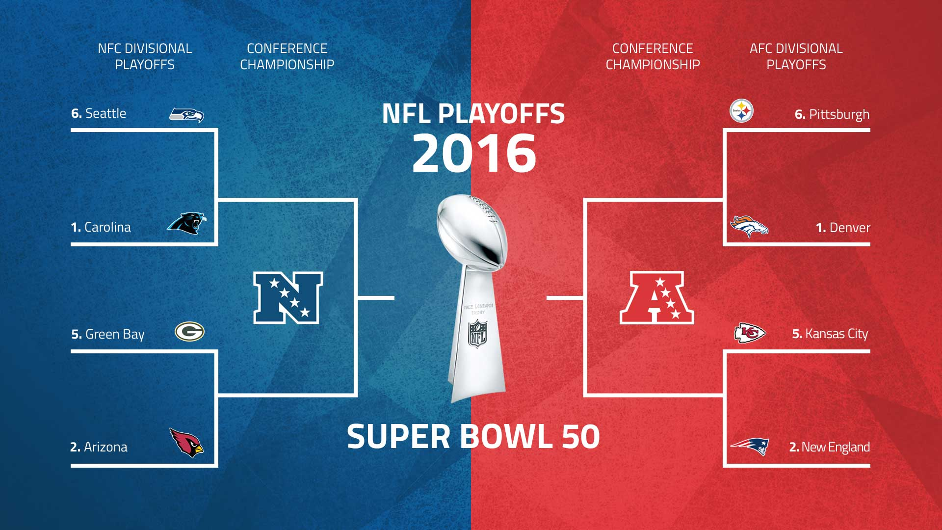 NFL playoffs schedule 2016: Bracket, matchups for divisional round, beyond | NFL | Sporting News