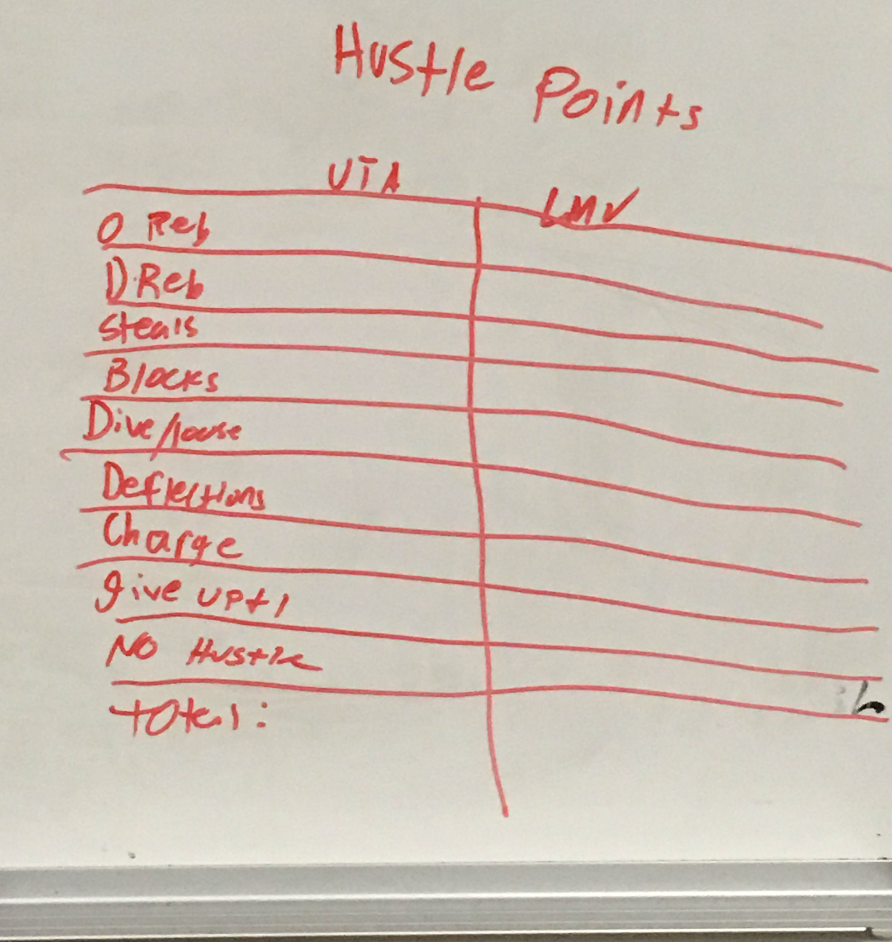 ut-arlington-hustle-points-board.jpg