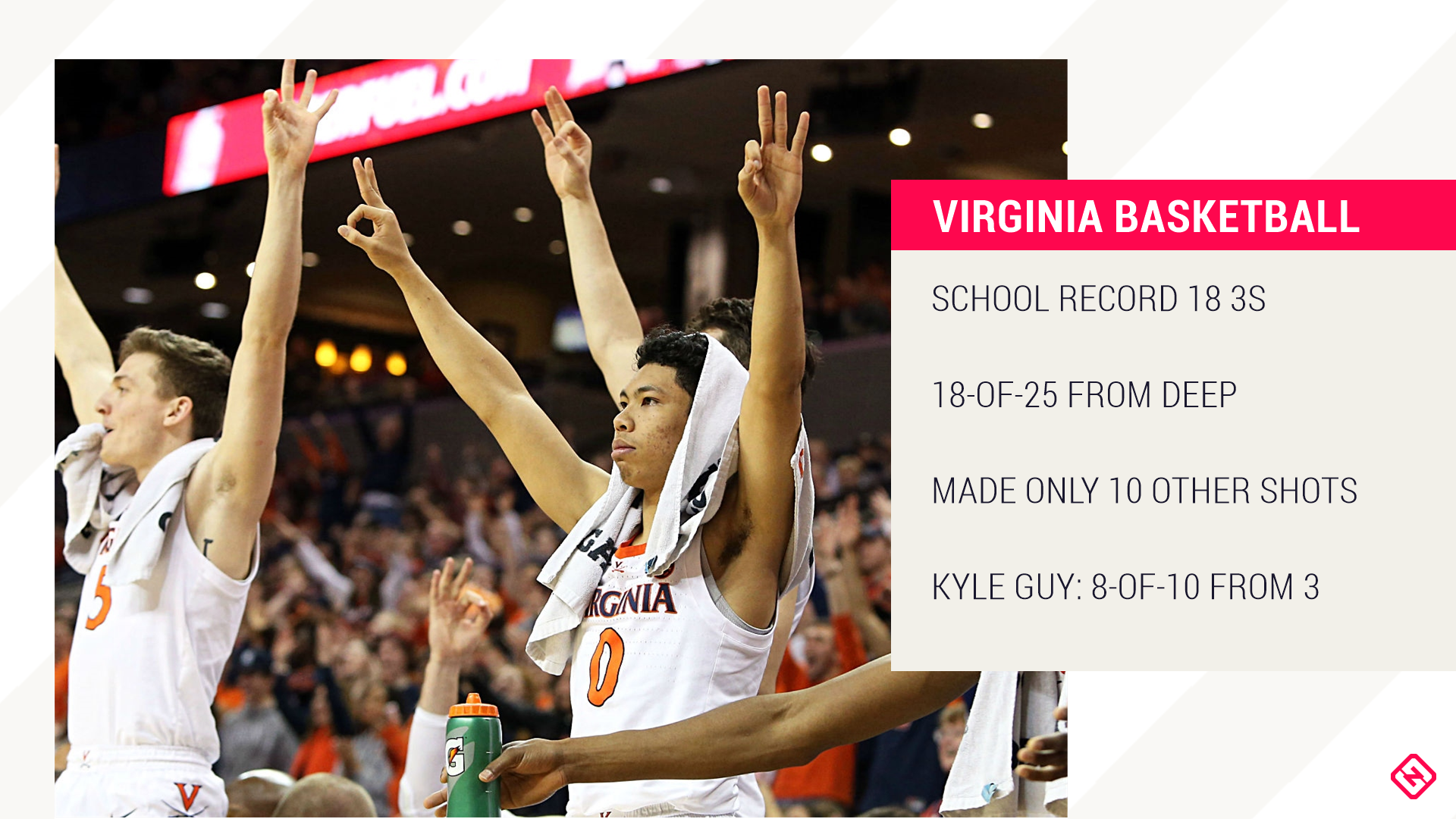 Prime 25 roundup: No. 2 Virginia shoots previous Syracuse