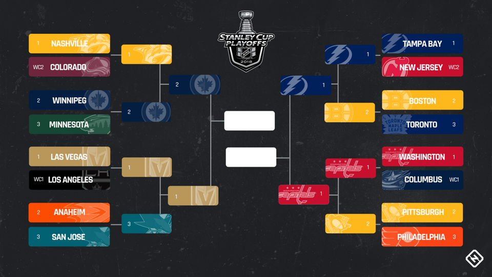 NHL playoffs 2018  Today s score 060862322