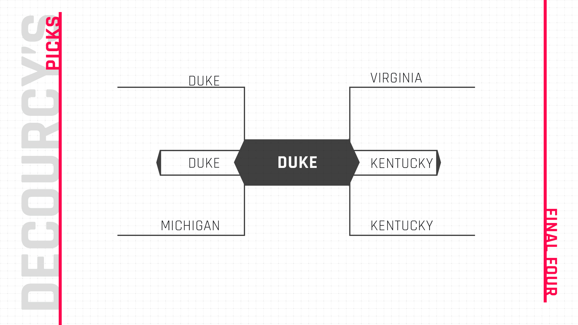 March Madness bracket 2019: Mike DeCourcy's expert NCAA