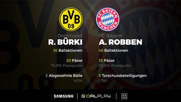 Bürki vs. Robben