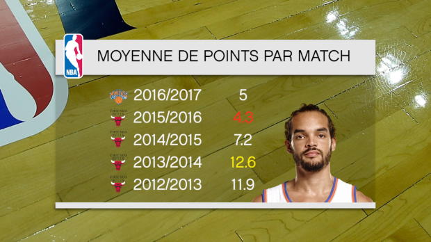 Basket : NBA - Knicks - Noah, la sale saison