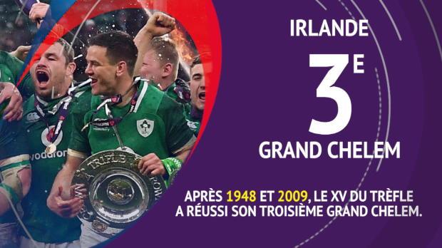 Rugby : Six Nations - Le Bilan en chiffres