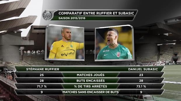 26e j. - Subasic-Ruffier - duel de g�ants