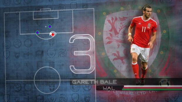 Fakt des Tages: Topscorer Gareth Bale