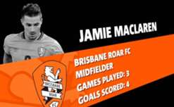 Brisbane Roar striker Jamie Maclaren has been named April's nominee for the NAB Young Footballer of the Year award.