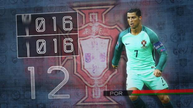 Fakt des Tages: Ausbaufähige Ronaldo-Quote