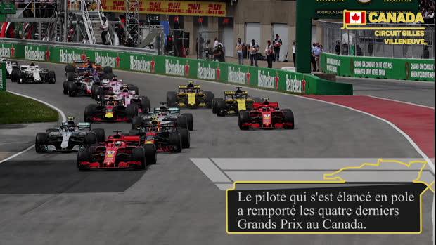 GP du Canada - Les chiffres à connaître